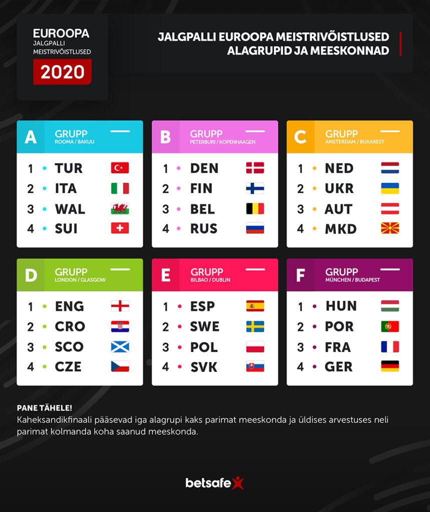 Jalgpalli EM alagrupid